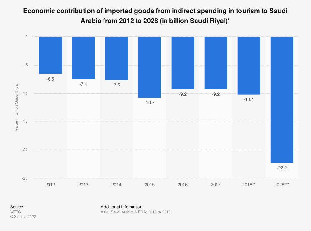 Statistic: Economic contribution of imported goods from indirect spending in tourism to Saudi Arabia from 2012 to 2028 (in billion Saudi Riyal)* | Statista
