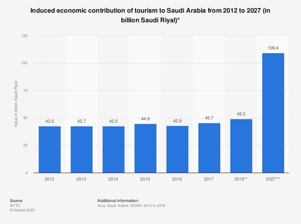 Statistic: Induced economic contribution of tourism to Saudi Arabia from 2012 to 2028  (in billion Saudi Riyal)* | Statista