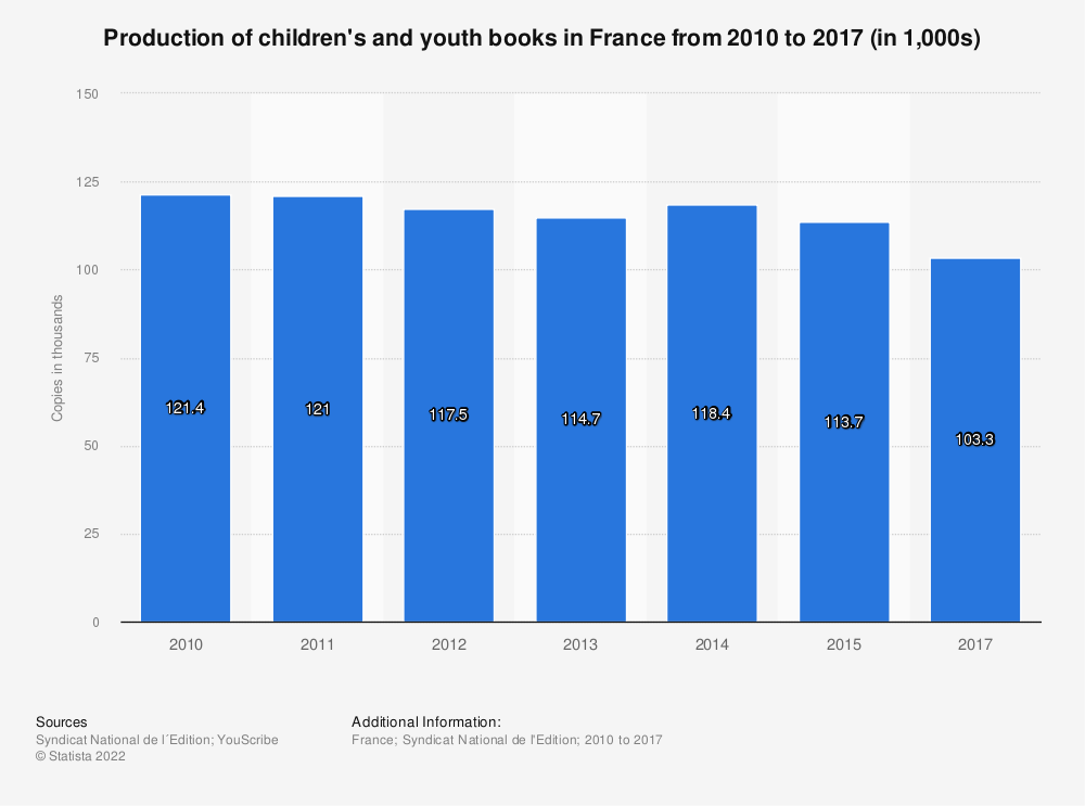Statistic: Production of children's and youth books in France from 2010 to 2015 (in 1,000s) | Statista