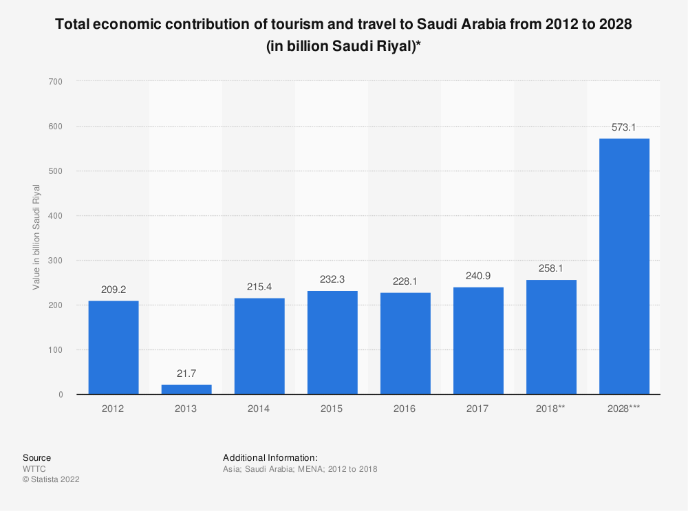 Statistic: Total economic contribution of tourism and travel to Saudi Arabia from 2012 to 2028 (in billion Saudi Riyal)* | Statista