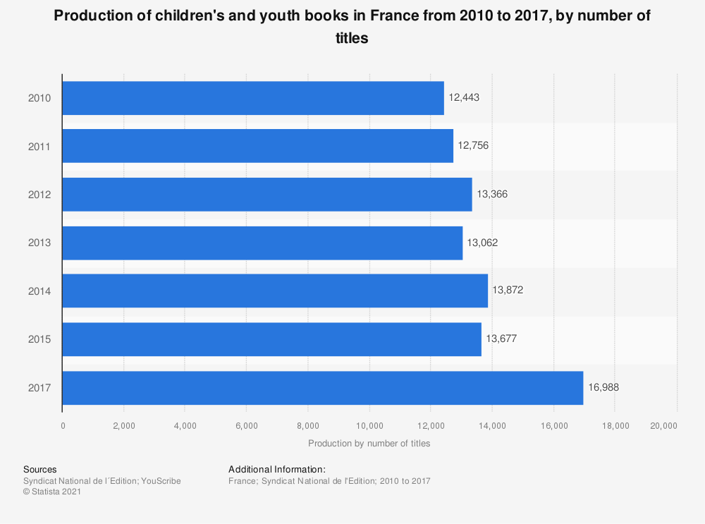 Statistic: Production of children's and youth books in France from 2010 to 2015, by number of titles | Statista