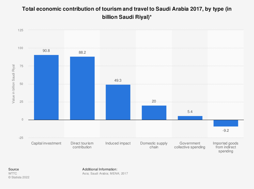Statistic: Total economic contribution of tourism and travel to Saudi Arabia 2017, by type (in billion Saudi Riyal)* | Statista