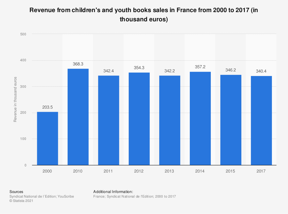 Statistic: Revenue from children's and youth books sales in France from 2000 to 2015 (in thousand euros) | Statista