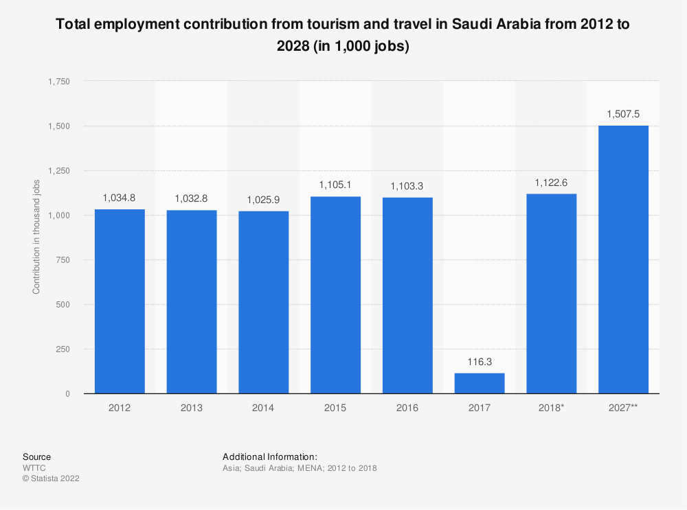 Statistic: Total employment contribution from tourism and travel in Saudi Arabia from 2012 to 2028 (in 1,000 jobs) | Statista
