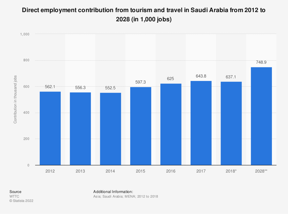 Statistic: Direct employment contribution from tourism and travel in Saudi Arabia from 2012 to 2028 (in 1,000 jobs) | Statista