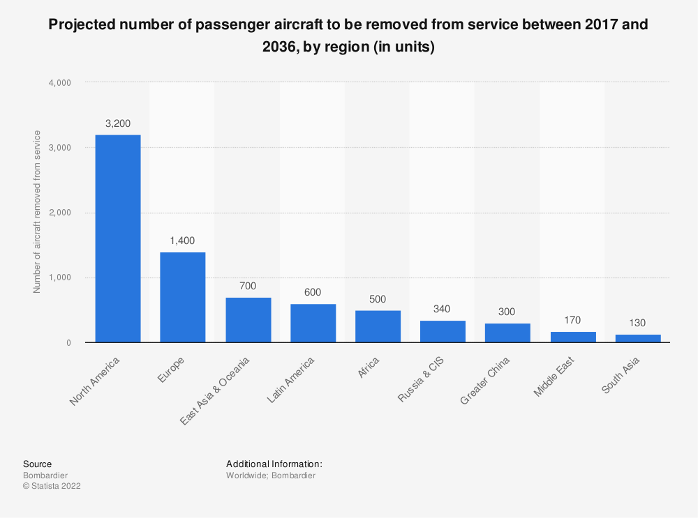 Statistic: Projected number of passenger aircraft to be removed from service between 2017 and 2036, by region (in units) | Statista