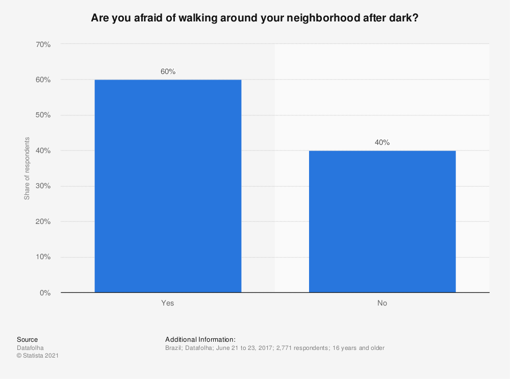Statistic: Are you afraid of walking around your neighborhood after dark? | Statista