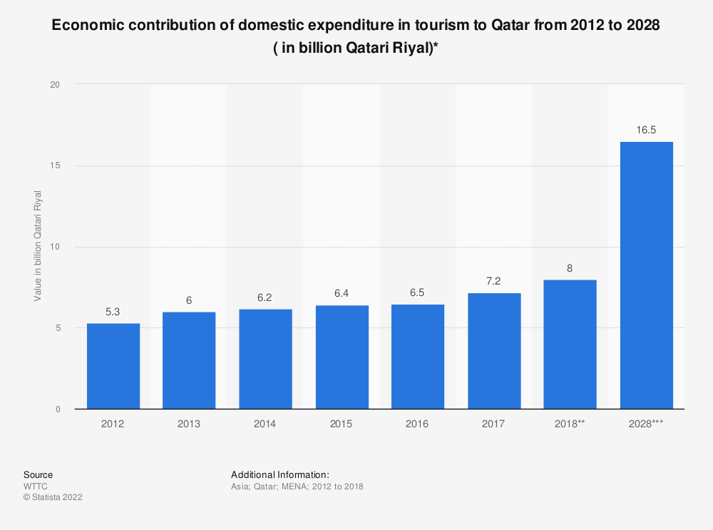 Statistic: Economic contribution of domestic expenditure in tourism to Qatar from 2012 to 2028 ( in billion Qatari Riyal)* | Statista
