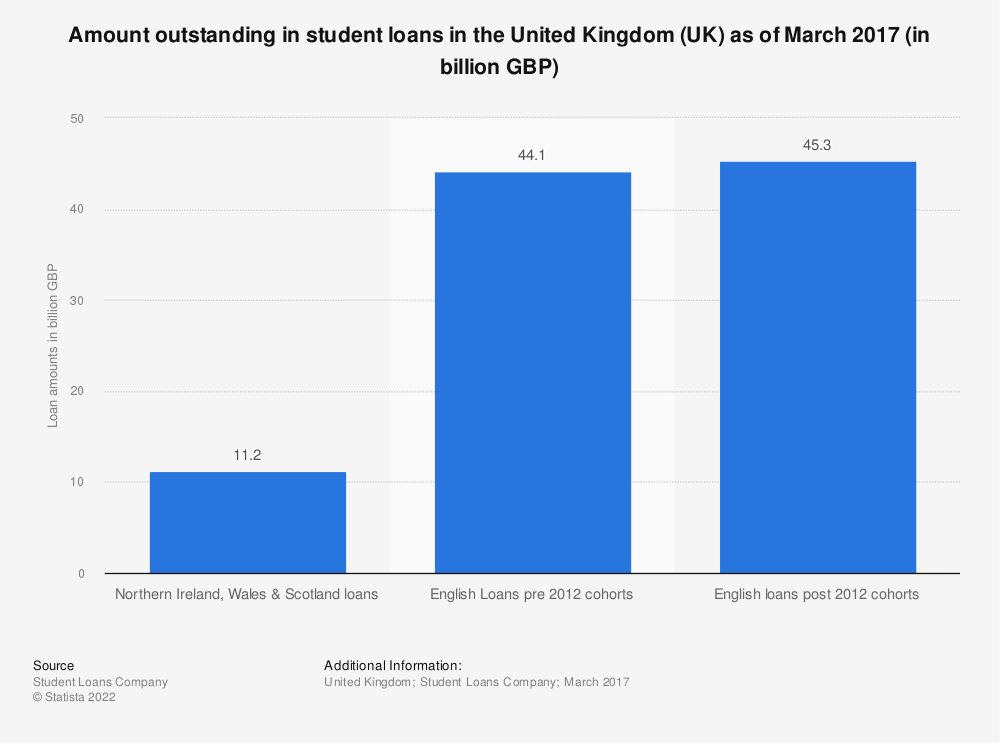 Statistic: Amount outstanding in student loans in the United Kingdom (UK) as of March 2017 (in billion GBP) | Statista