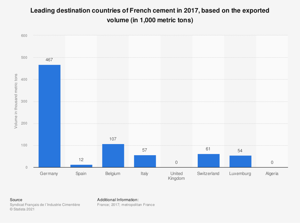Statistic: Leading destination countries of French cement in 2015, based on the exported volume (in 1,000 metric tons) | Statista