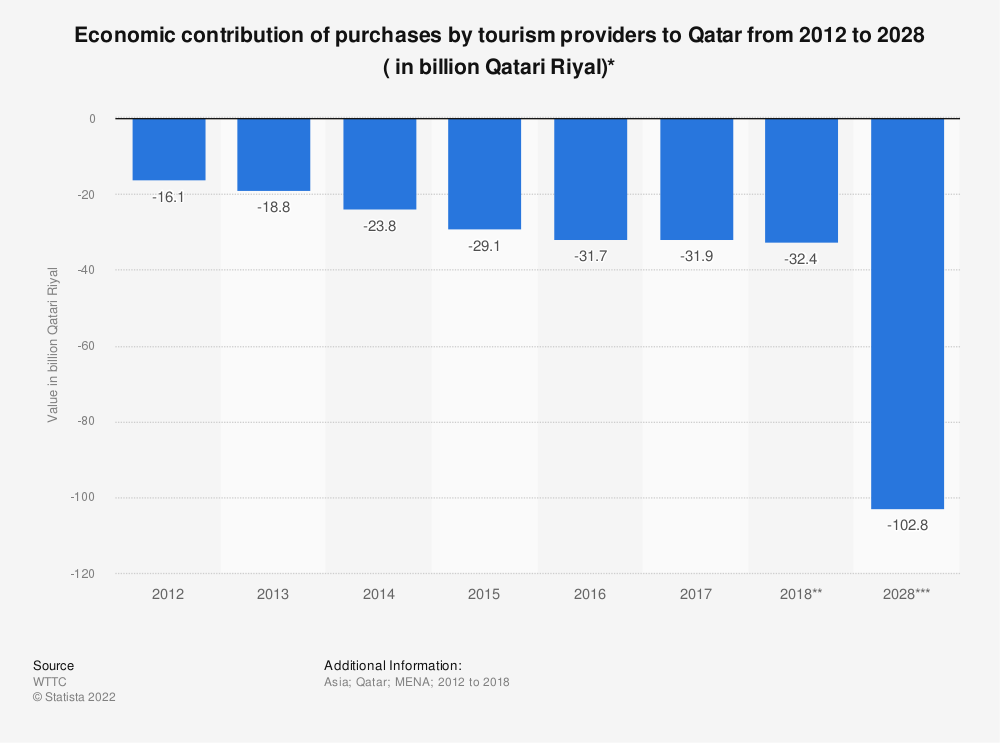 Statistic: Economic contribution of purchases by tourism providers to Qatar from 2012 to 2028 ( in billion Qatari Riyal)* | Statista