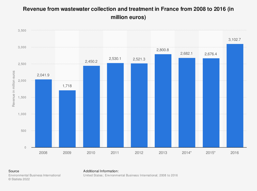 Statistic: Revenue from wastewater collection and treatment in France from 2008 to 2014 (in million euros) | Statista