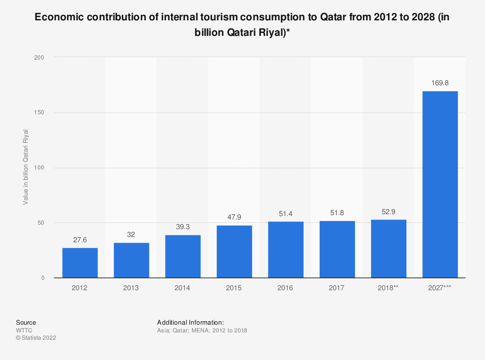Statistic: Economic contribution of internal tourism consumption to Qatar from 2012 to 2028 (in billion Qatari Riyal)* | Statista