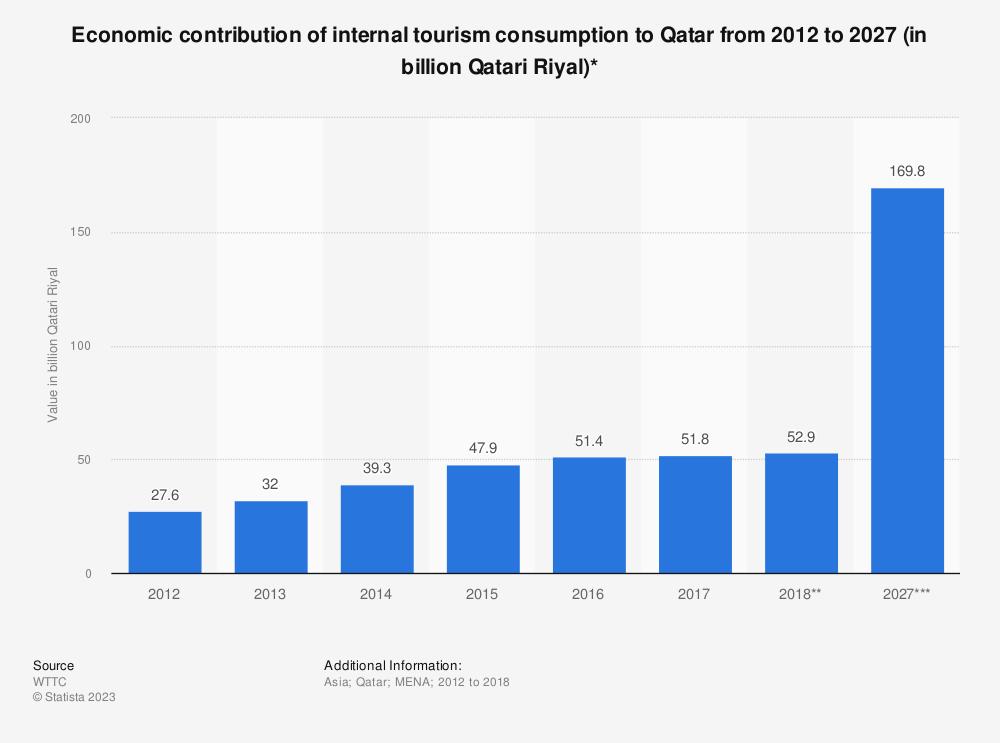 Statistic: Economic contribution of internal tourism consumption to Qatar from 2012 to 2028 (in billion Qatari Riyal)*   Statista