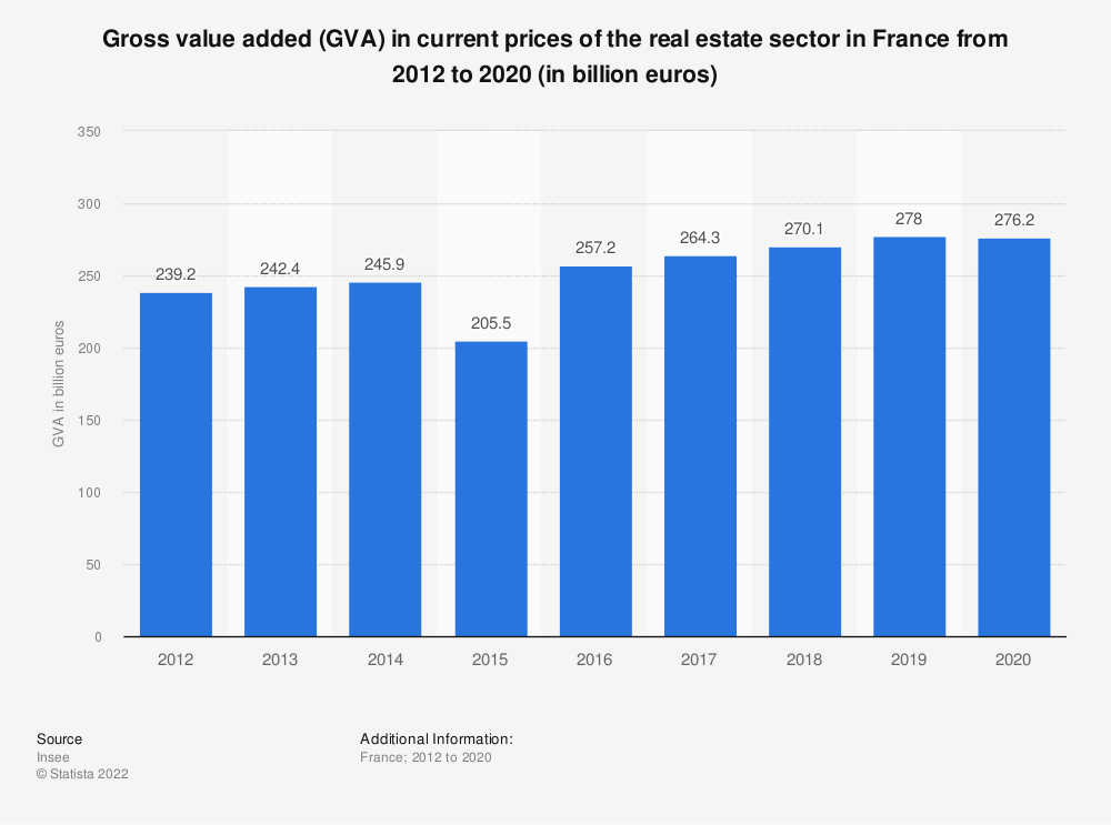 Statistic: Gross value added (GVA) in current prices of the real estate sector in France from 2012 to 2019* (in billion euros) | Statista