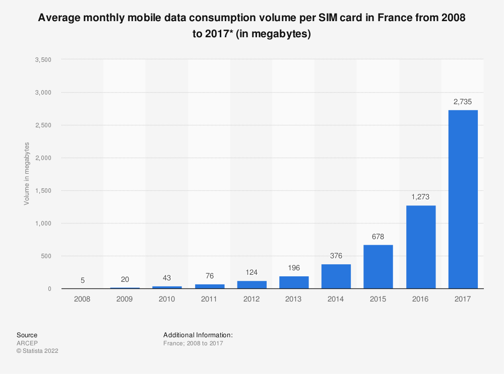 Statistic: Average monthly mobile data consumption volume per SIM card in France from 2008 to 2015* (in megabytes) | Statista