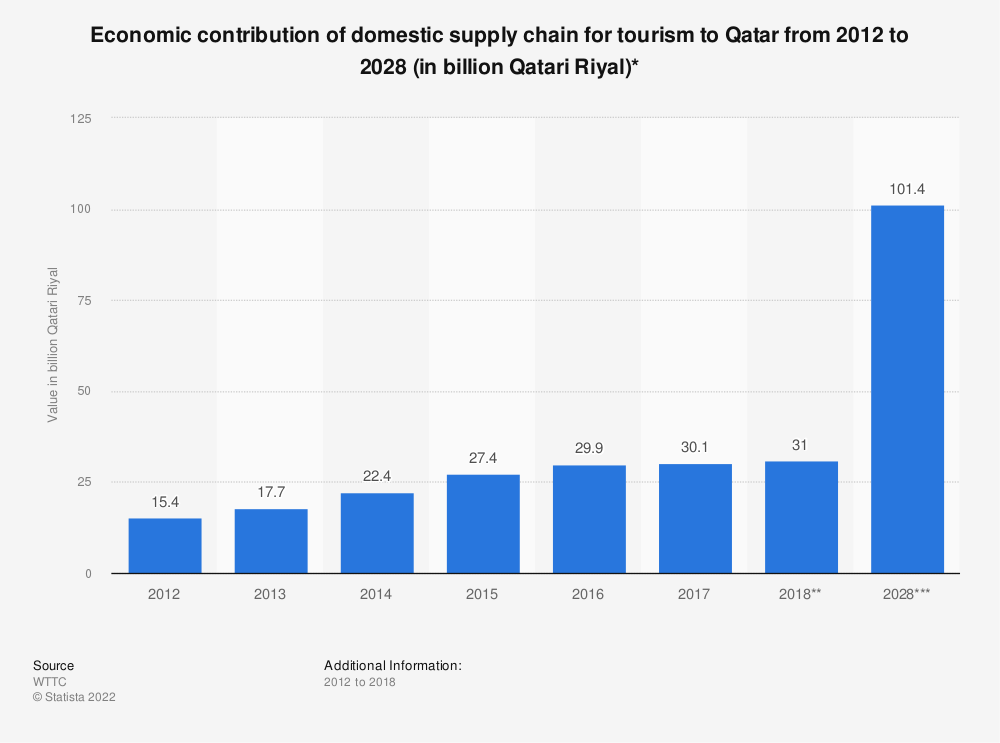 Statistic: Economic contribution of domestic supply chain for tourism to Qatar from 2012 to 2028 (in billion Qatari Riyal)*   Statista
