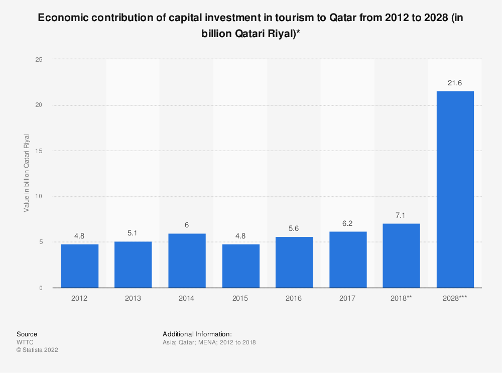Statistic: Economic contribution of capital investment in tourism to Qatar from 2012 to 2028 (in billion Qatari Riyal)* | Statista