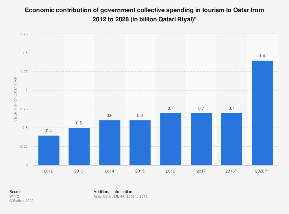 Statistic: Economic contribution of government collective spending in tourism to Qatar from 2012 to 2028 (in billion Qatari Riyal)* | Statista