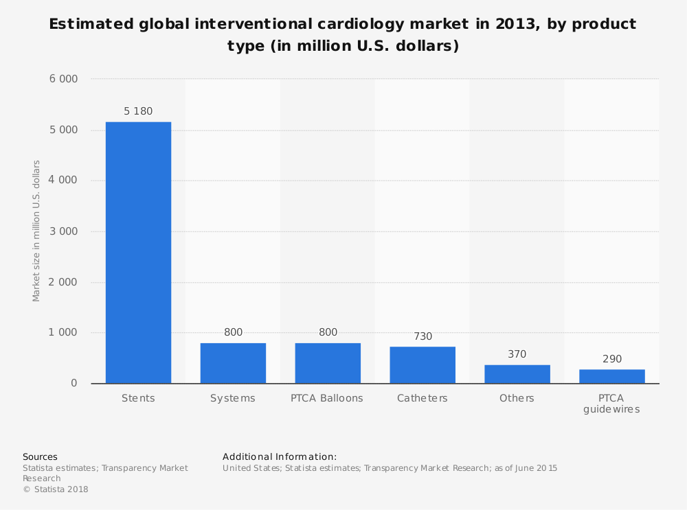 Statistic: Estimated global interventional cardiology market in 2013, by product type (in million U.S. dollars) | Statista