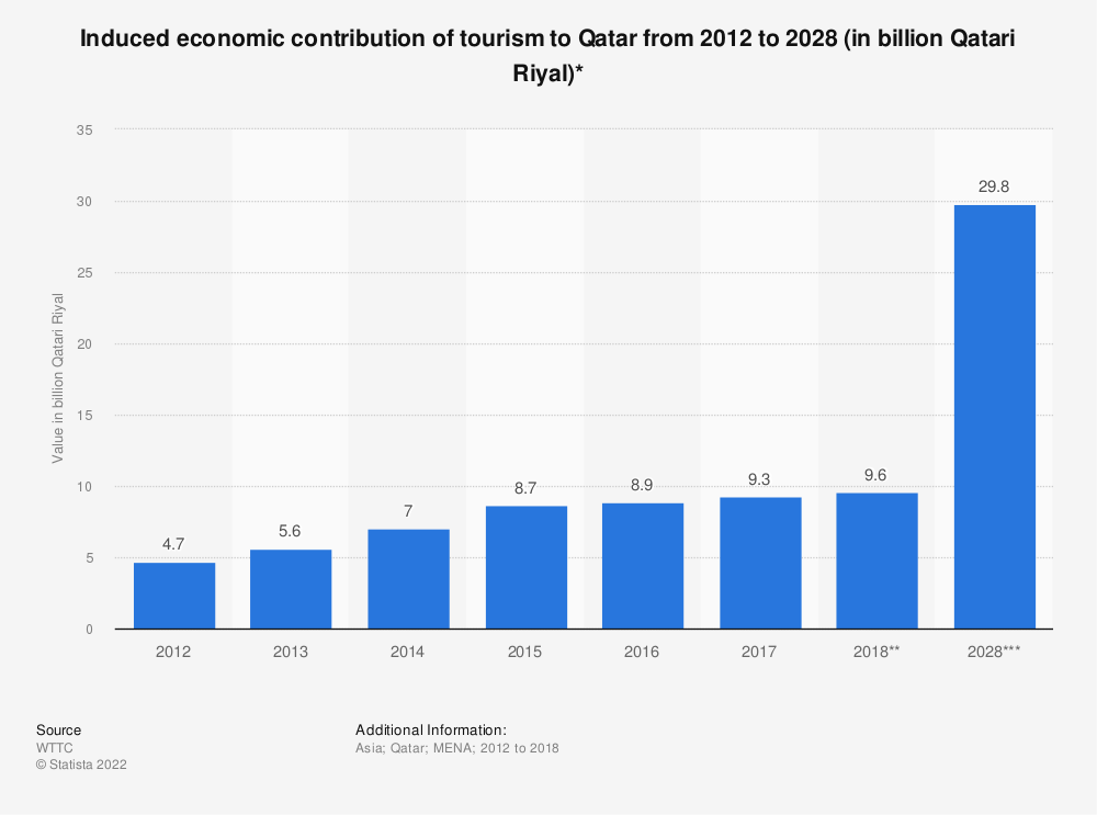 Statistic: Induced economic contribution of tourism to Qatar from 2012 to 2028 (in billion Qatari Riyal)* | Statista
