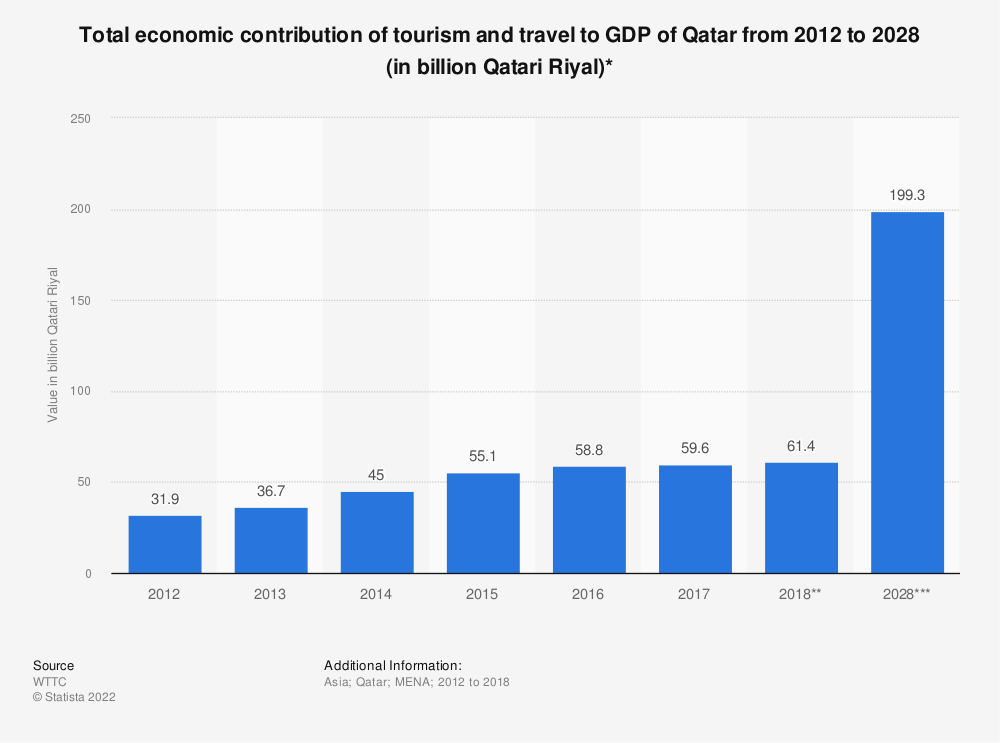 Statistic: Total economic contribution of tourism and travel to GDP of Qatar from 2012 to 2028 (in billion Qatari Riyal)* | Statista