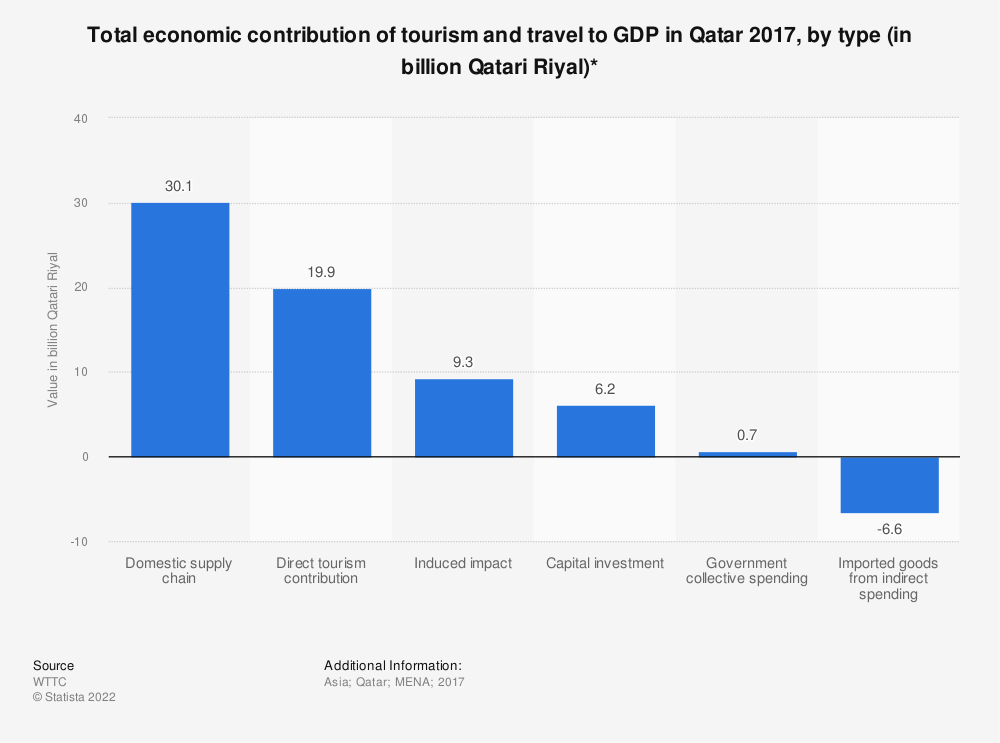 Statistic: Total economic contribution of tourism and travel to GDP in Qatar 2017, by type (in billion Qatari Riyal)* | Statista