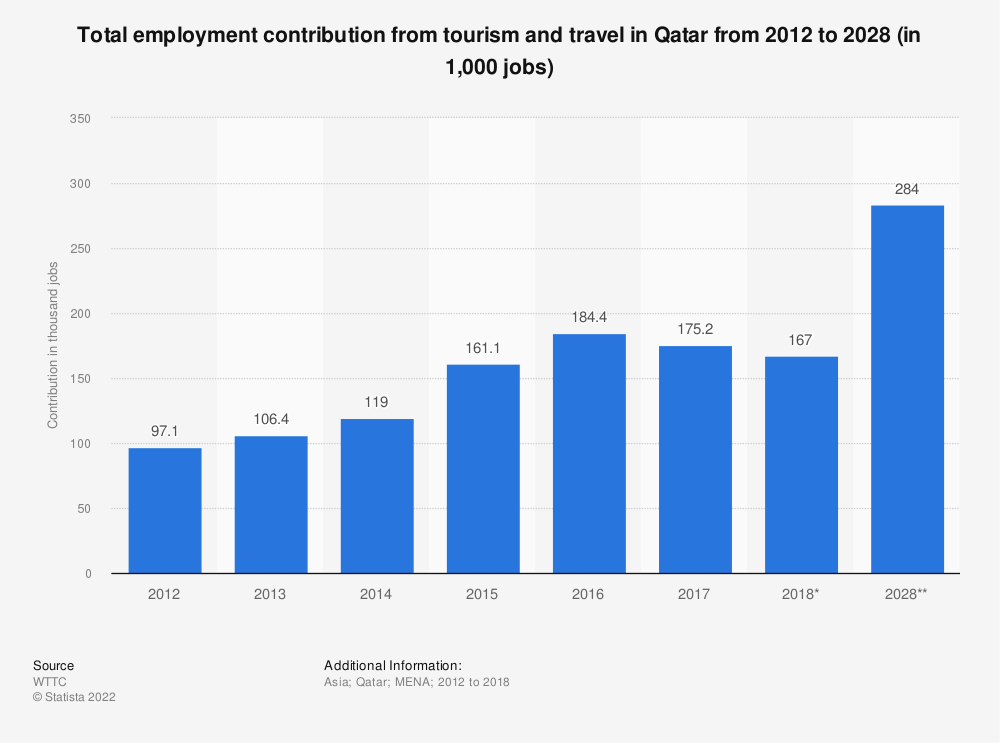 Statistic: Total employment contribution from tourism and travel in Qatar from 2012 to 2028 (in 1,000 jobs) | Statista