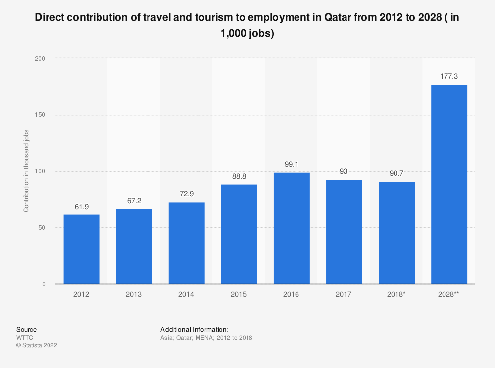 Statistic: Direct contribution of travel and tourism to employment in Qatar from 2012 to 2028 ( in 1,000 jobs) | Statista