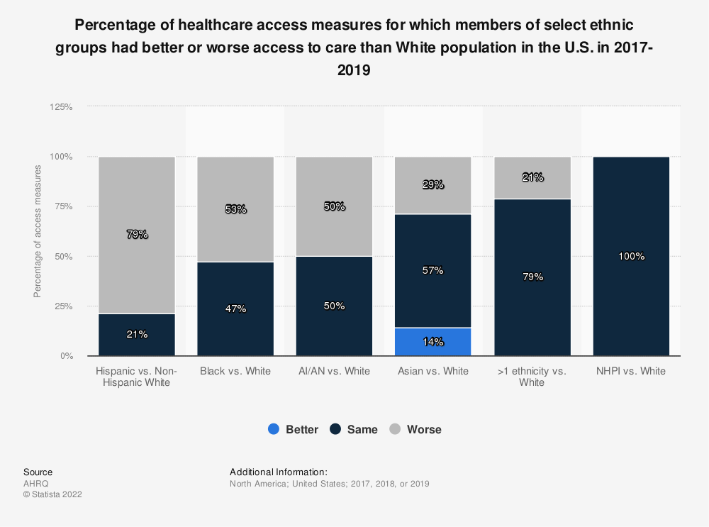 Statistic: Number of healthcare access measures by select reference group in the U.S. from 2014 to 2016, by experience | Statista