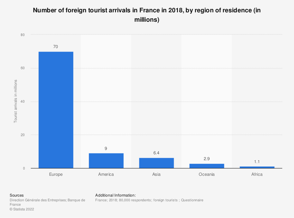 Statistic: Number of foreign tourist arrivals in France in 2018, by region of residence (in millions) | Statista