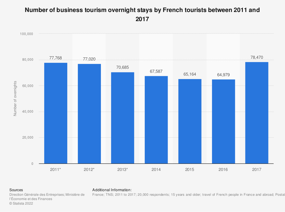 Statistic: Number of business tourism overnight stays by French tourists between 2011 and 2017 | Statista
