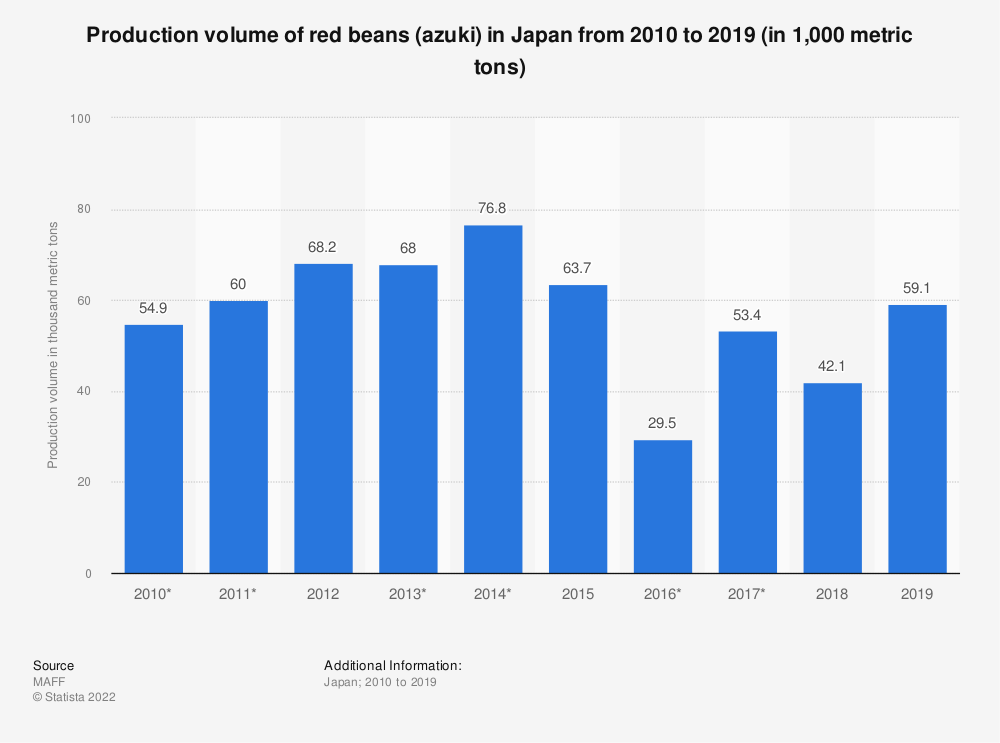 Statistic: Production volume of red beans (azuki) in Japan from 2010 to 2018 (in 1,000 metric tons) | Statista