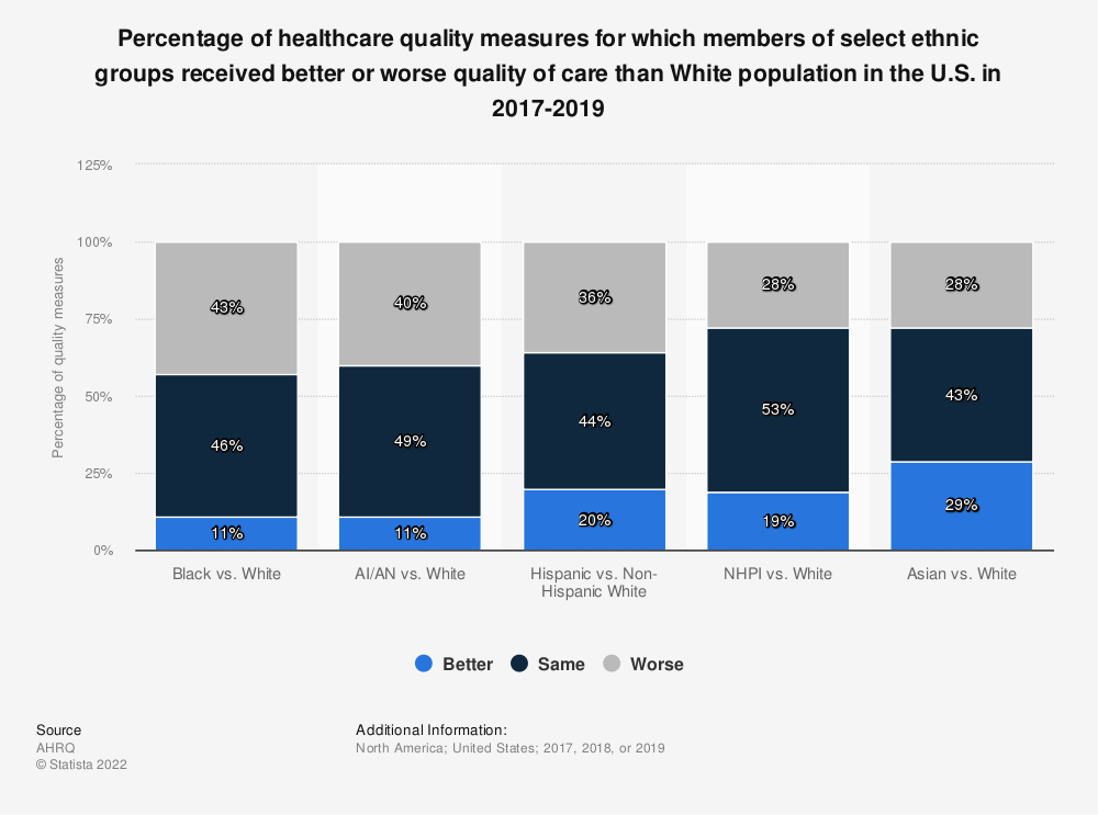 Statistic: Number of healthcare quality measures for select ethnic groups vs. white population in the U.S. from 2014 to 2016, by experience | Statista