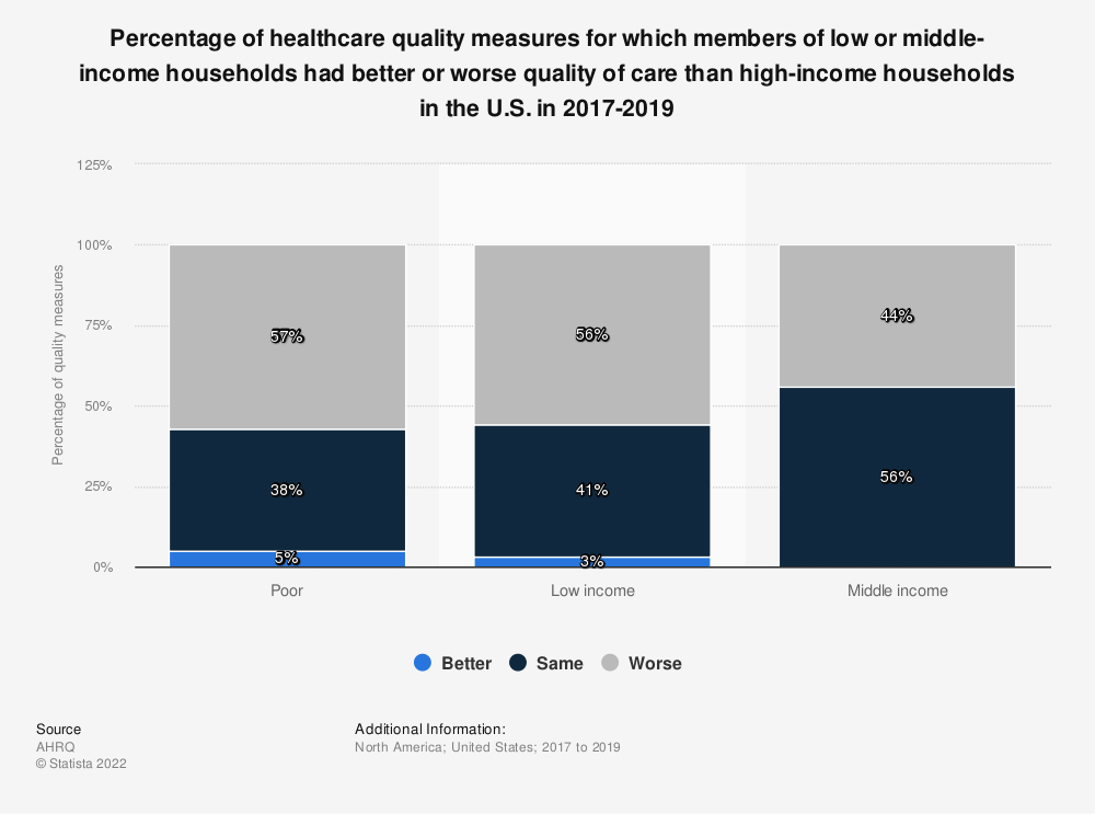 Statistic: Number of healthcare quality measures for other income groups vs. high income group in the U.S. between 2015 and 2017, by experience* | Statista