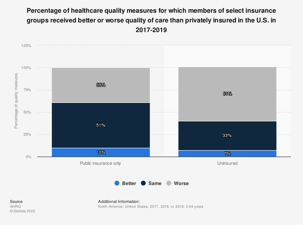 Statistic: Number of healthcare quality measures for other insurance groups vs. privately insured in the U.S. in 2014-2015, by experience | Statista