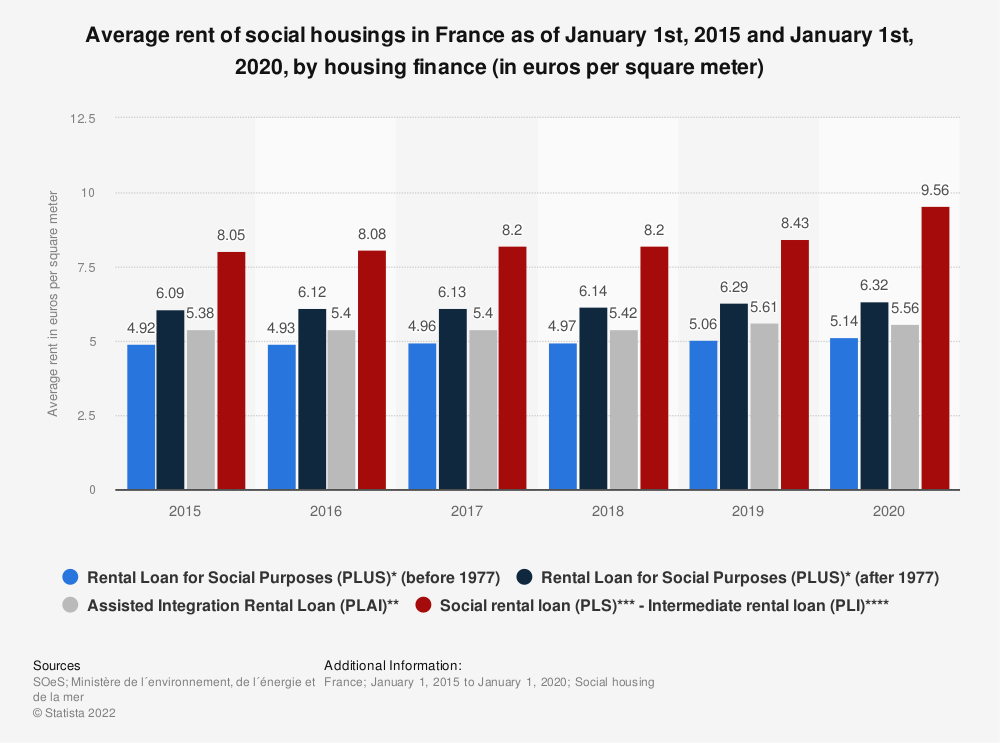 Statistic: Average rent of social housings in France as of January 1st, 2015 and January 1st, 2019, by housing finance (in euros per square meter) | Statista