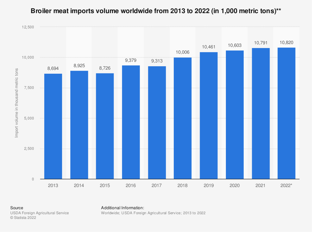 Statistic: Broiler meat imports volume worldwide from 2013 to 2019 (in 1,000 metric tons)** | Statista