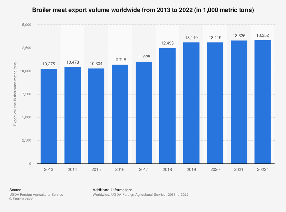 Statistic: Broiler meat export volume worldwide from 2013 to 2019 (in 1,000 metric tons)   Statista