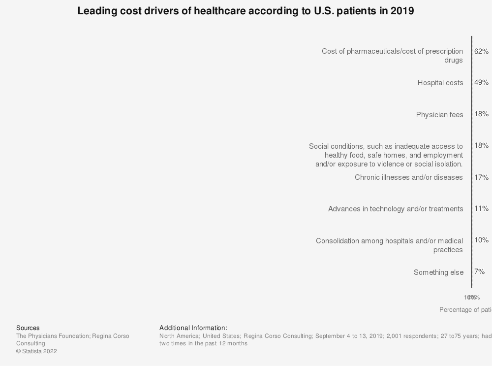 Statistic: Leading cost drivers of healthcare according to U.S. patients in 2017 | Statista