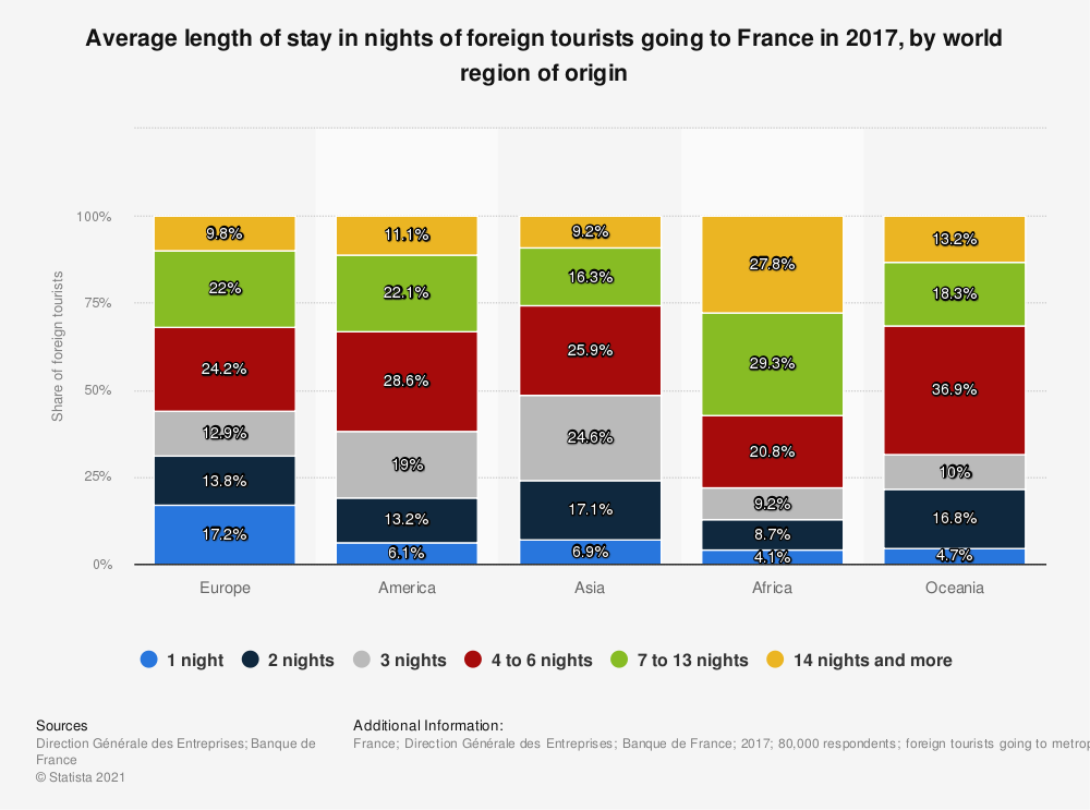 Statistic: Average length of stay in nights of foreign tourists going to France in 2017, by world region of origin   Statista