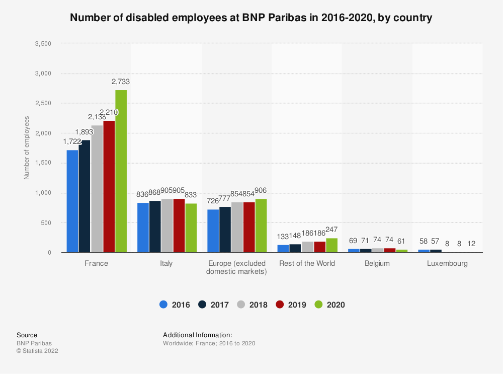 Statistic: Number of disabled employees at BNP Paribas in 2016, by country | Statista
