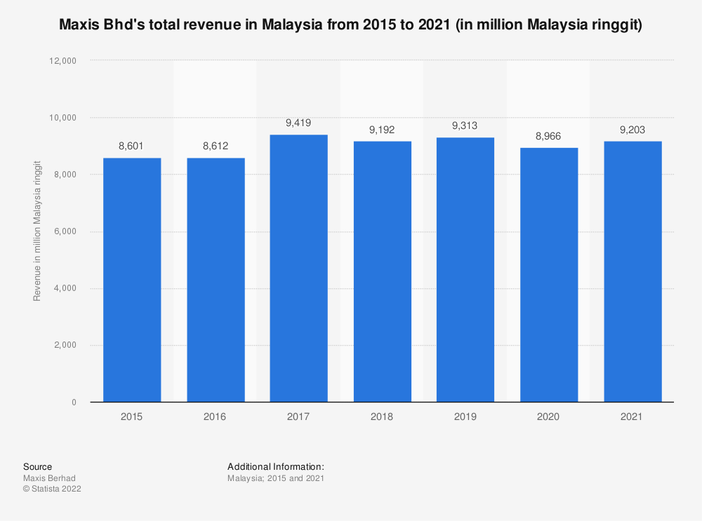 Statistic: Maxis Bhd's total revenue in Malaysia from 2015 to 2019 (in million Malaysia ringgit) | Statista
