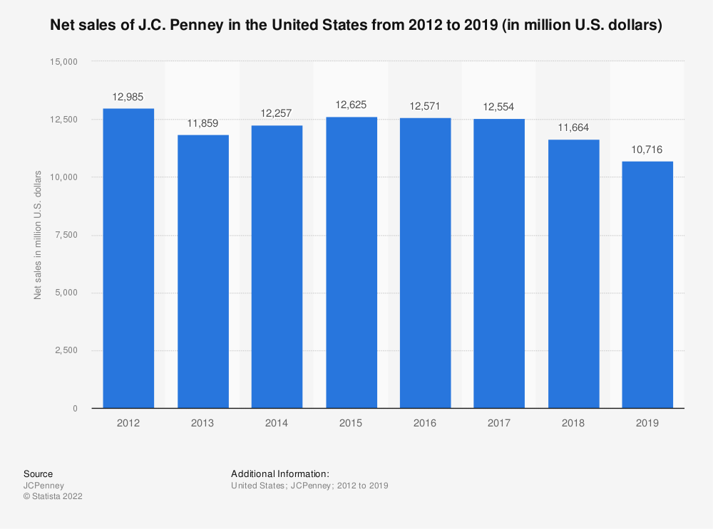 Statistic: Net sales of J.C. Penney in the United States from 2012 to 2019 (in million U.S. dollars) | Statista