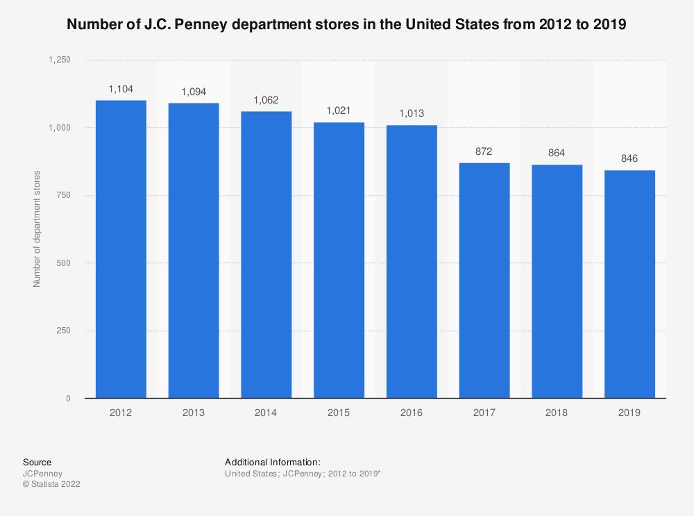 Statistic: Number of department stores of J.C. Penney in the United States from 2012 to 2019* | Statista