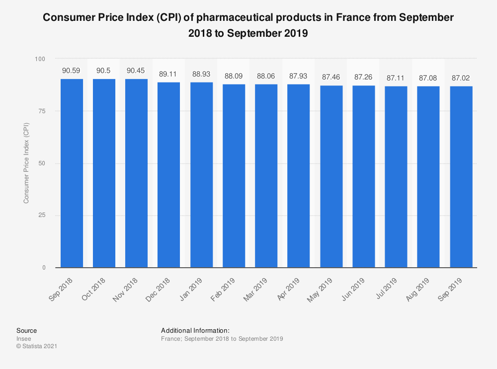 Statistic: Consumer Price Index (CPI) of pharmaceutical products in France between February 2018 and February 2019 | Statista