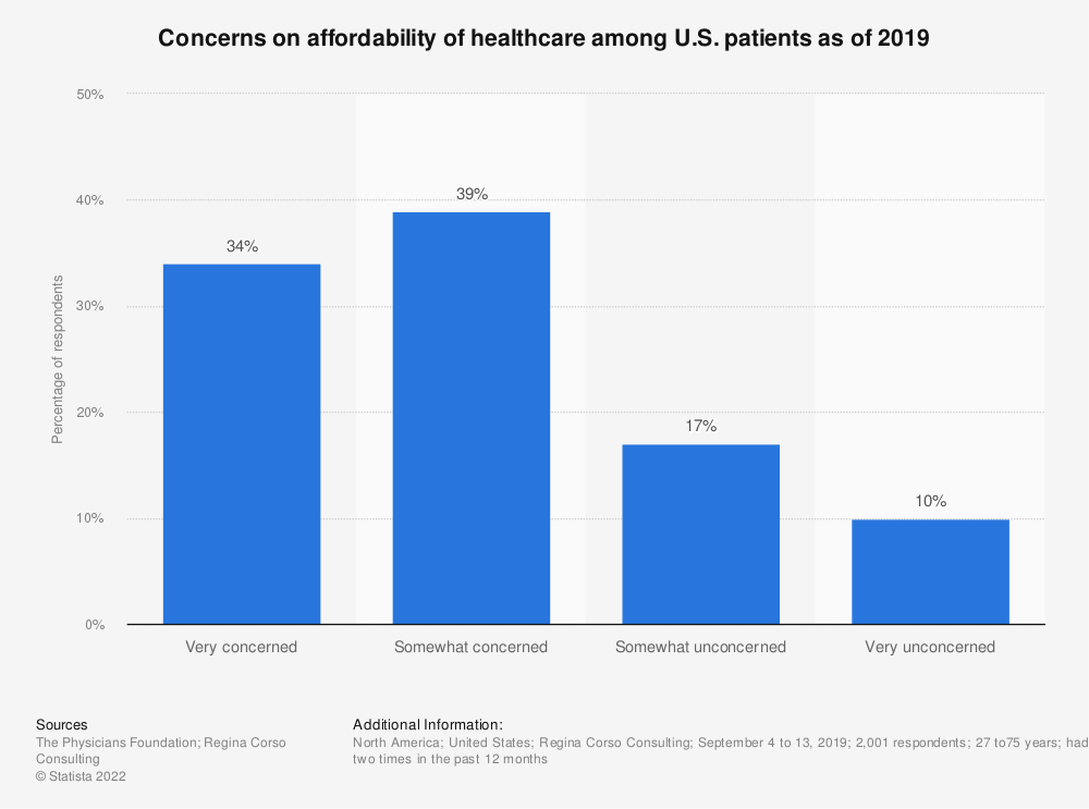 Statistic: Concerns on affordability of healthcare among U.S. patients as of 2019 | Statista