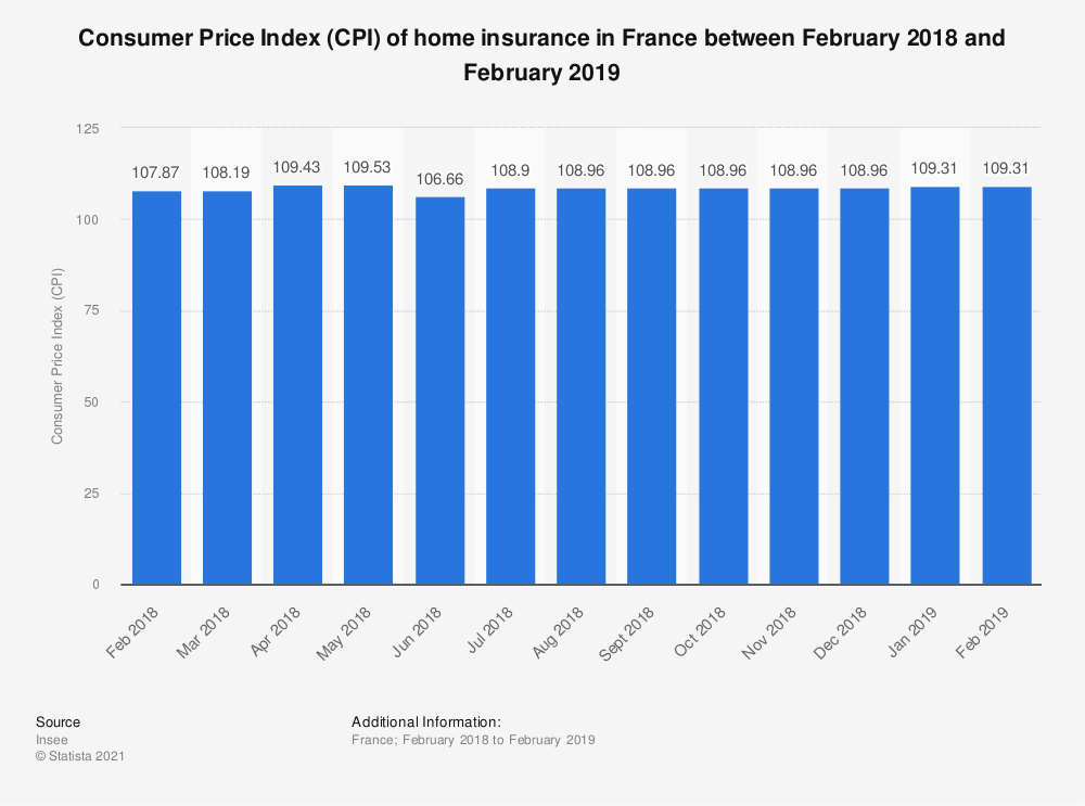 Statistic: Consumer Price Index (CPI) of home insurance in France between February 2018 and February 2019 | Statista