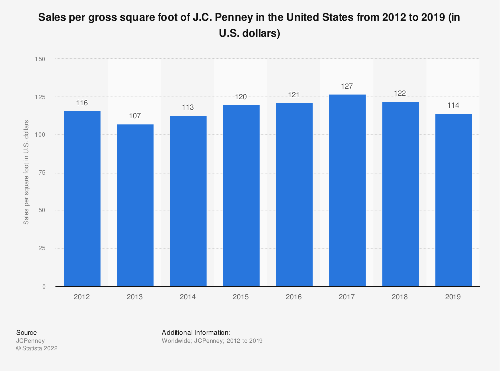 Statistic: Sales per gross square foot of J.C. Penney in the United States from 2012 to 2019 (in U.S. dollars) | Statista