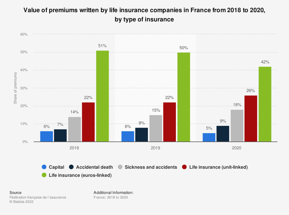 Statistic: Value of premiums written by life insurance companies in France in 2014 and 2015, by type of insurance* | Statista